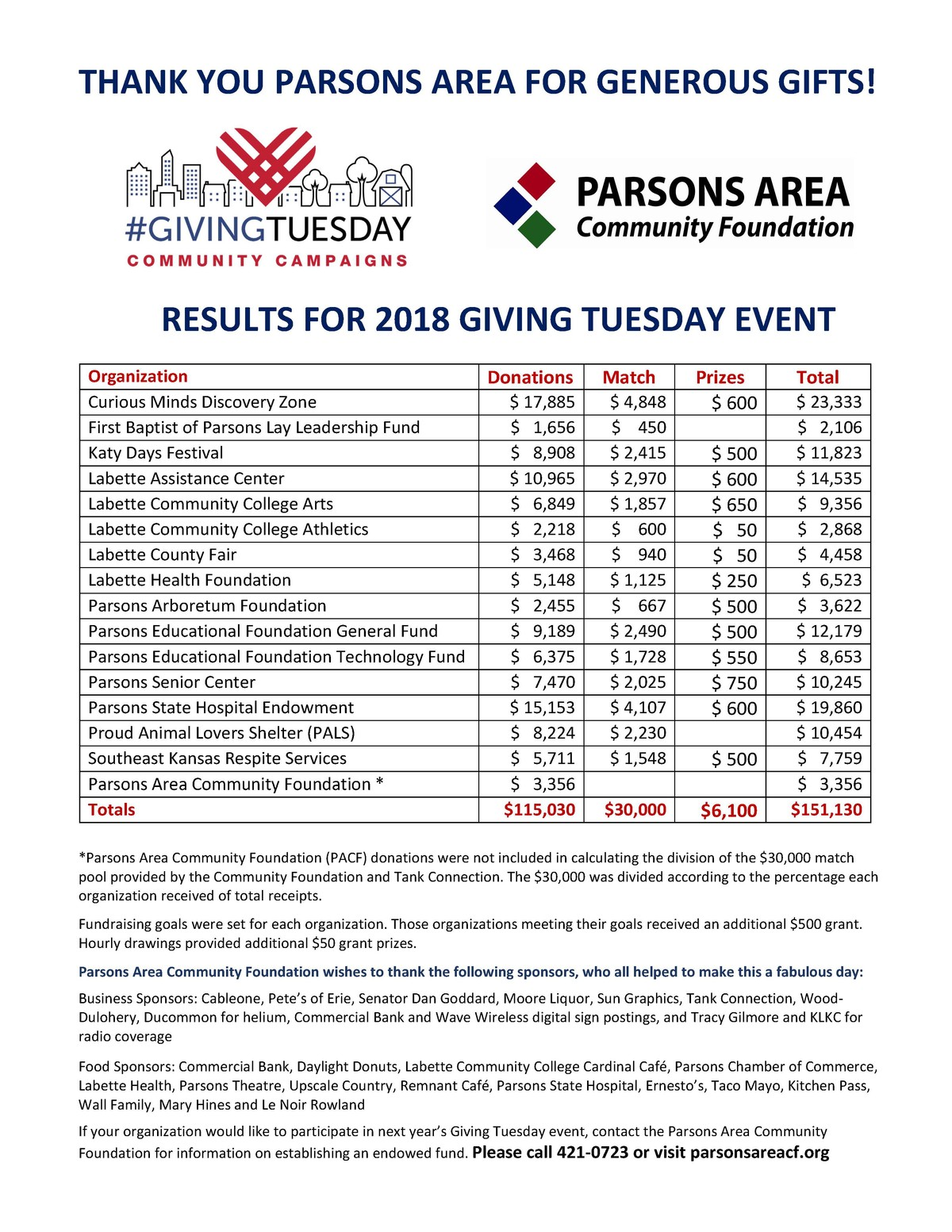 Giving Tuesday Parsons Area Community Foundation